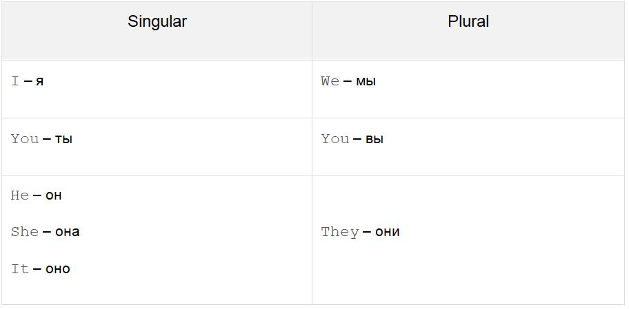 Местоимения (pronouns)